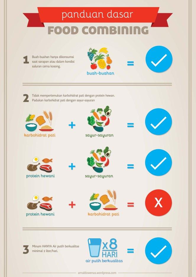 6.-sop-panduan-dasar-food-combining-aw1